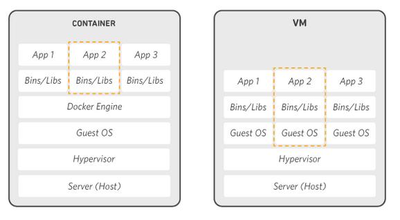 Différence entre le fonctionnement de Docker et des VM
